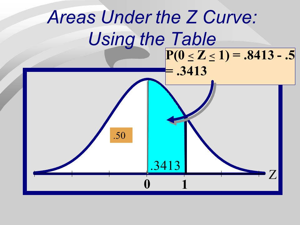 Areas Under the Z Curve: Using the Table