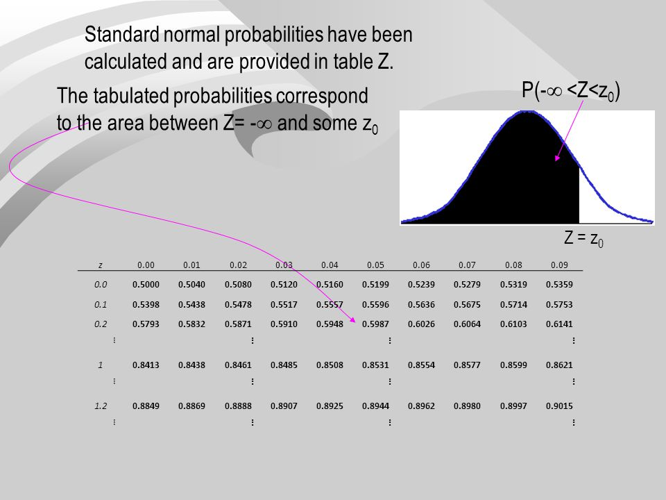 Standard normal probabilities have been