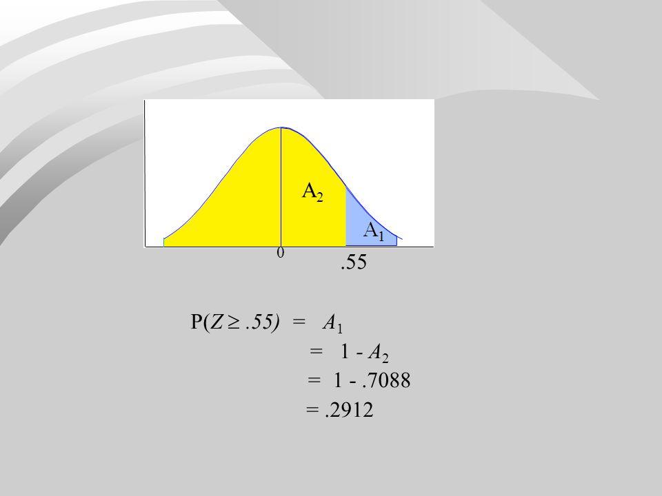 A2 .55 P(Z  .55) = A1 = 1 - A2 = 1 - .7088 = .2912
