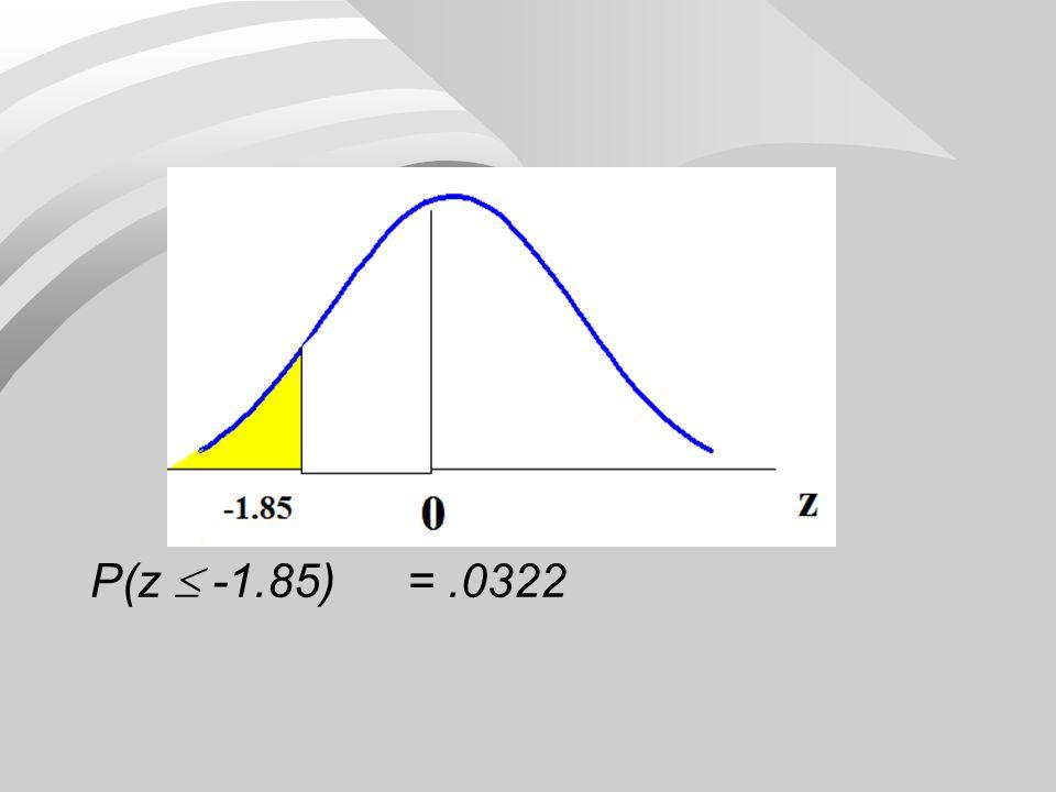 P(z  -1.85) = .0322