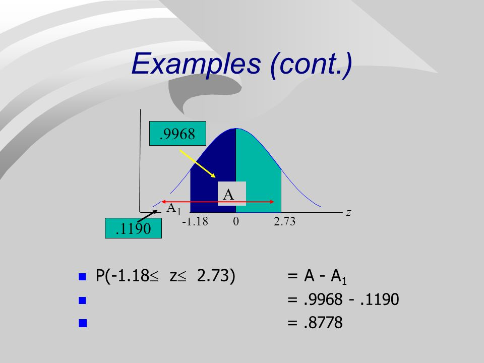 Examples (cont.) = .8778 P(-1.18 z 2.73) = A - A1 = .9968 - .1190
