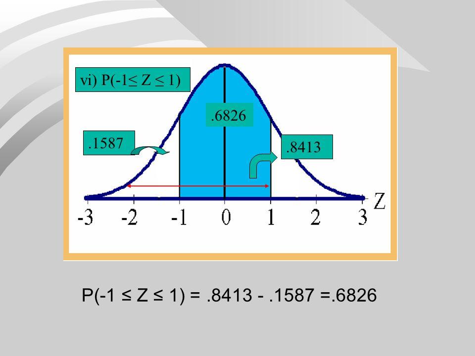 P(-1 ≤ Z ≤ 1) = .8413 - .1587 =.6826 vi) P(-1≤ Z ≤ 1) .6826 .1587