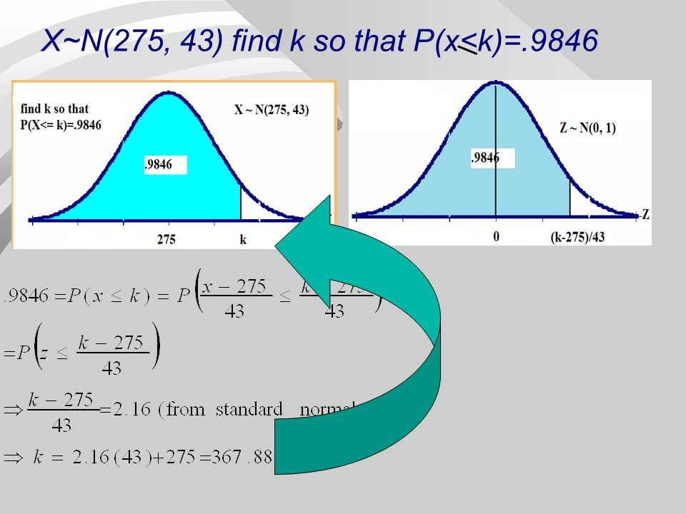 X~N(275, 43) find k so that P(x<k)=.9846