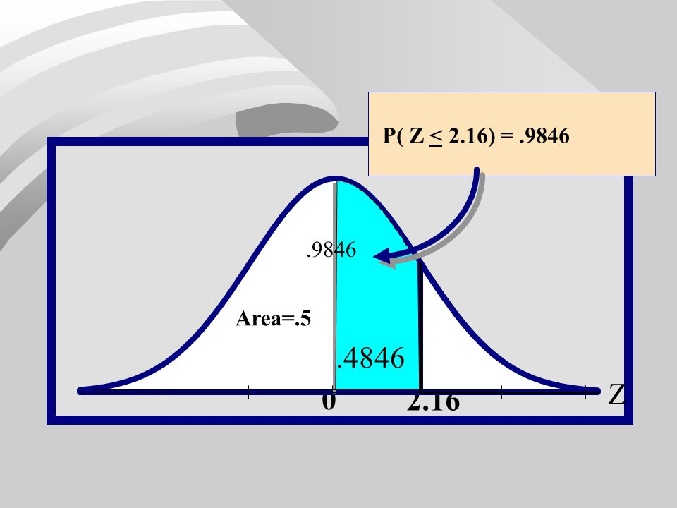 P( Z < 2.16) = .9846 Z .1587 .9846 Area=.5 .4846 2.16