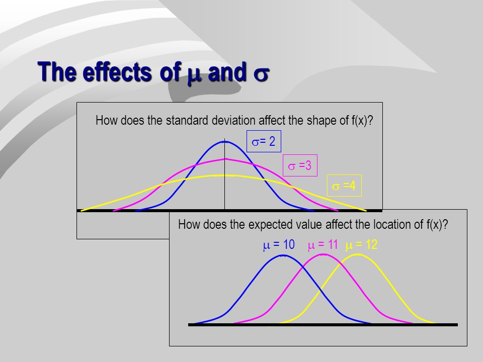 The effects of m and s How does the standard deviation affect the shape of f(x) s= 2. s =3. s =4.
