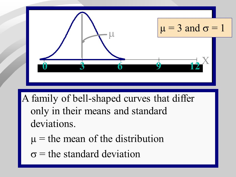 µ = the mean of the distribution  = the standard deviation