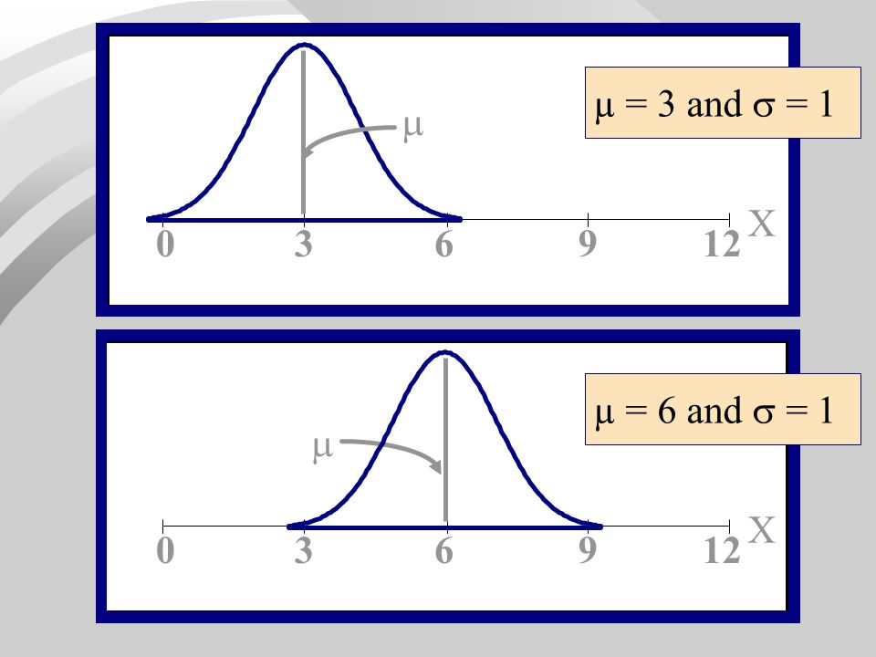 µ = 3 and  = 1  X 3 6 9 12 µ = 6 and  = 1  X 3 6 9 12