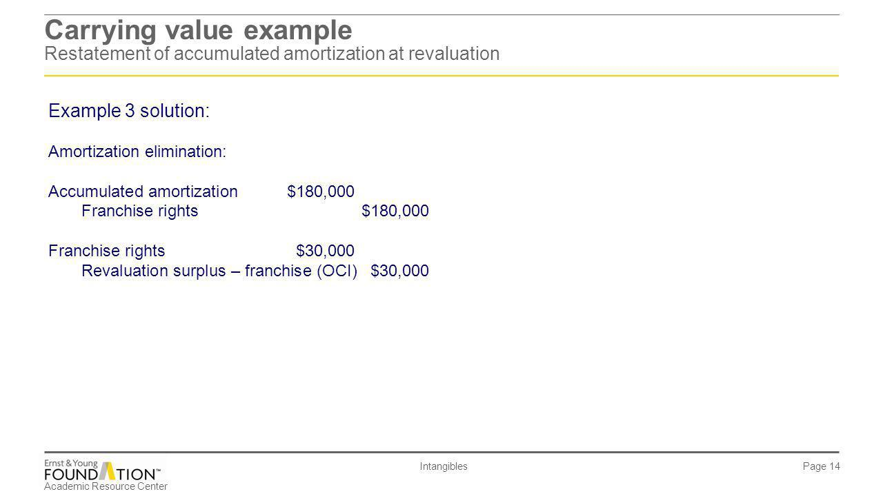 Carrying value example Restatement of accumulated amortization at revaluation