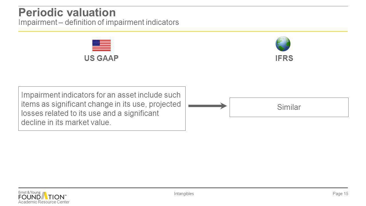 Periodic valuation Impairment – definition of impairment indicators