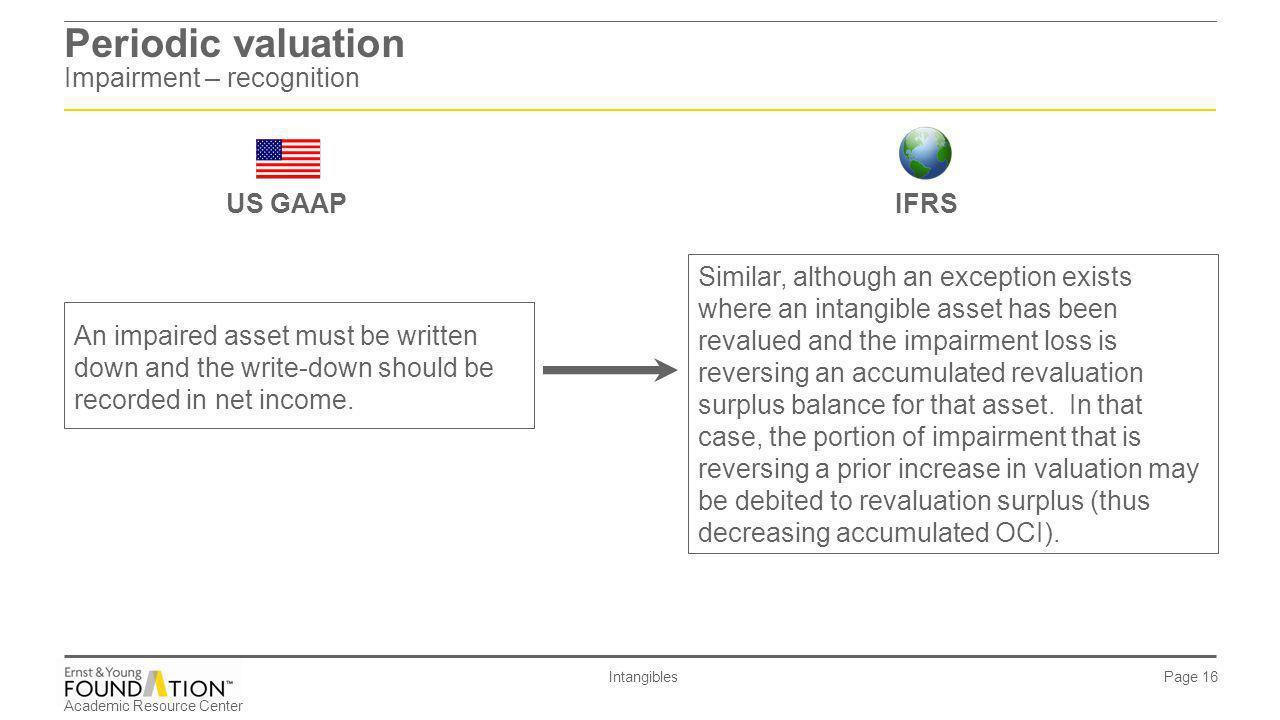 Periodic valuation Impairment – recognition