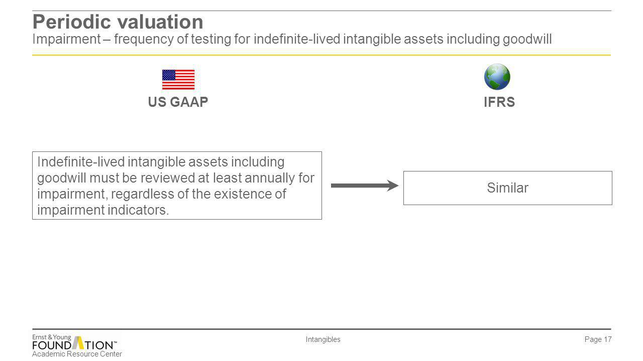 Periodic valuation Impairment – frequency of testing for indefinite-lived intangible assets including goodwill