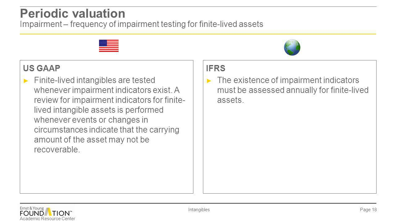 Periodic valuation Impairment – frequency of impairment testing for finite-lived assets