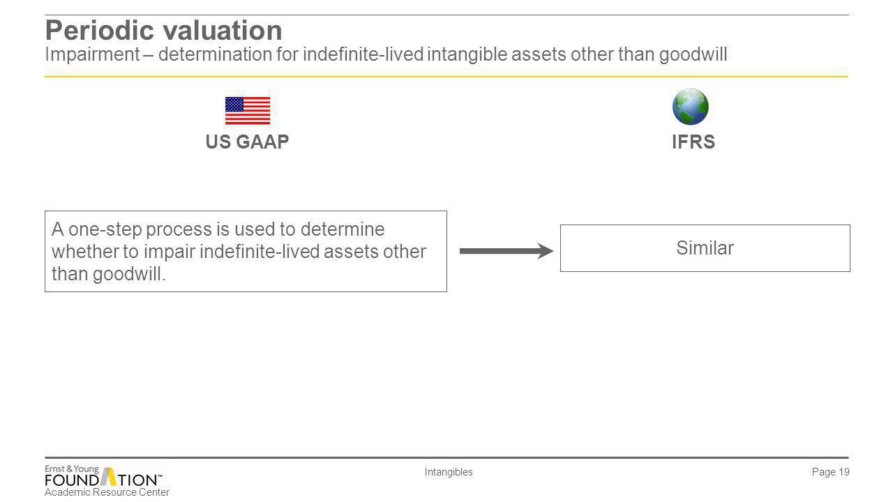 Periodic valuation Impairment – determination for indefinite-lived intangible assets other than goodwill