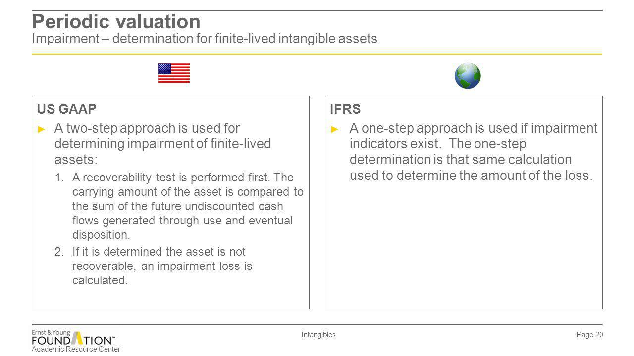 Periodic valuation Impairment – determination for finite-lived intangible assets