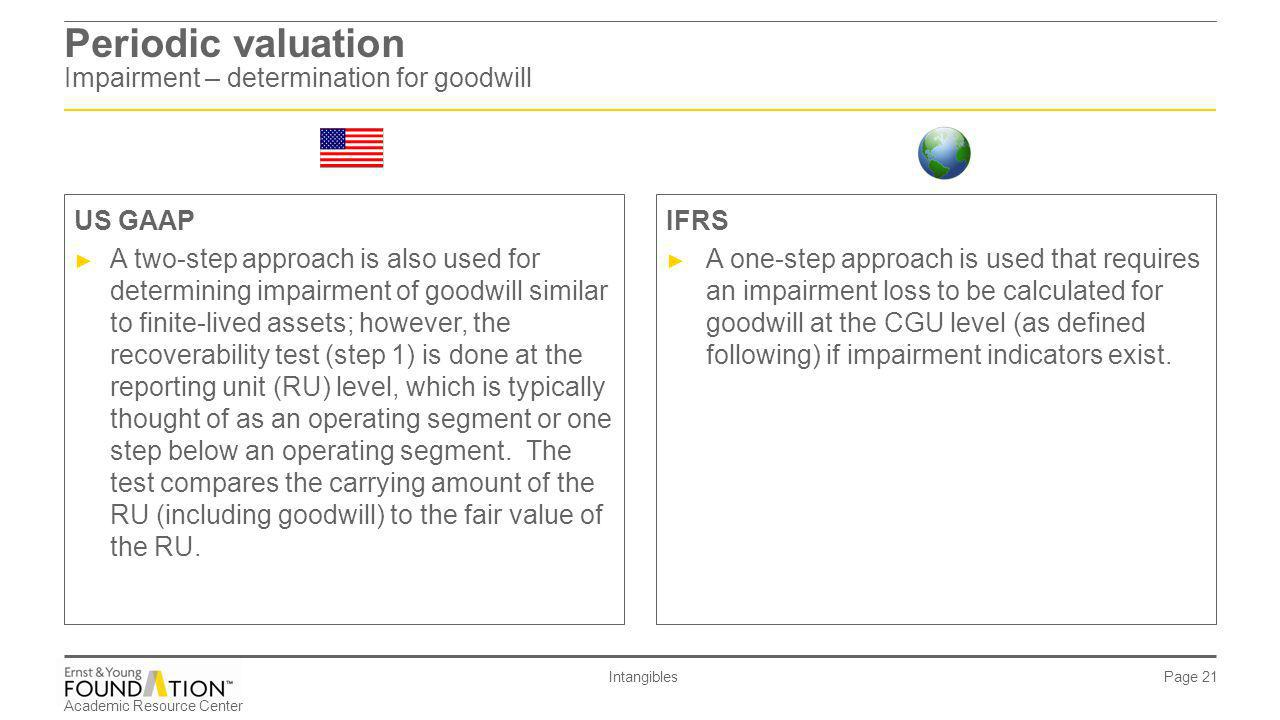 Periodic valuation Impairment – determination for goodwill