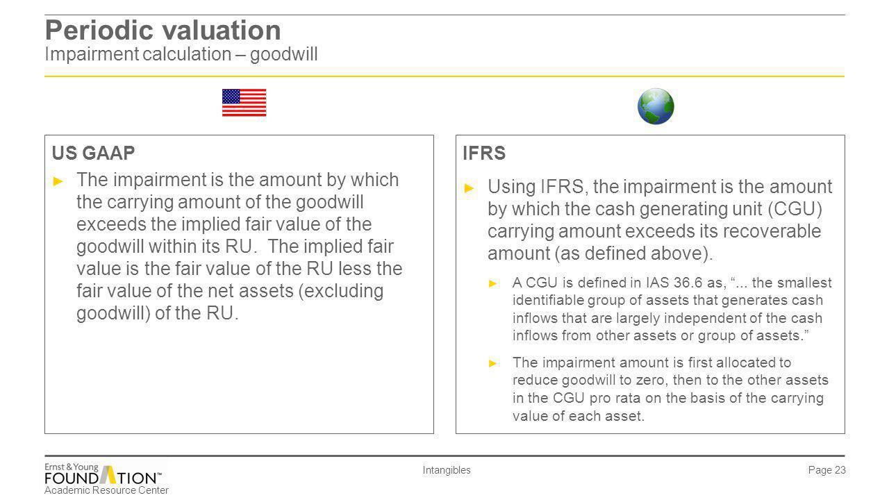 Periodic valuation Impairment calculation – goodwill