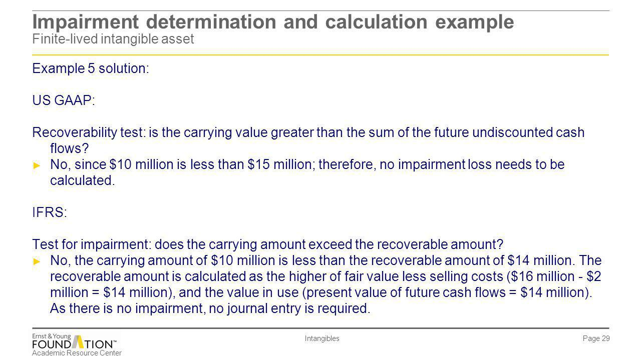 Impairment determination and calculation example Finite-lived intangible asset