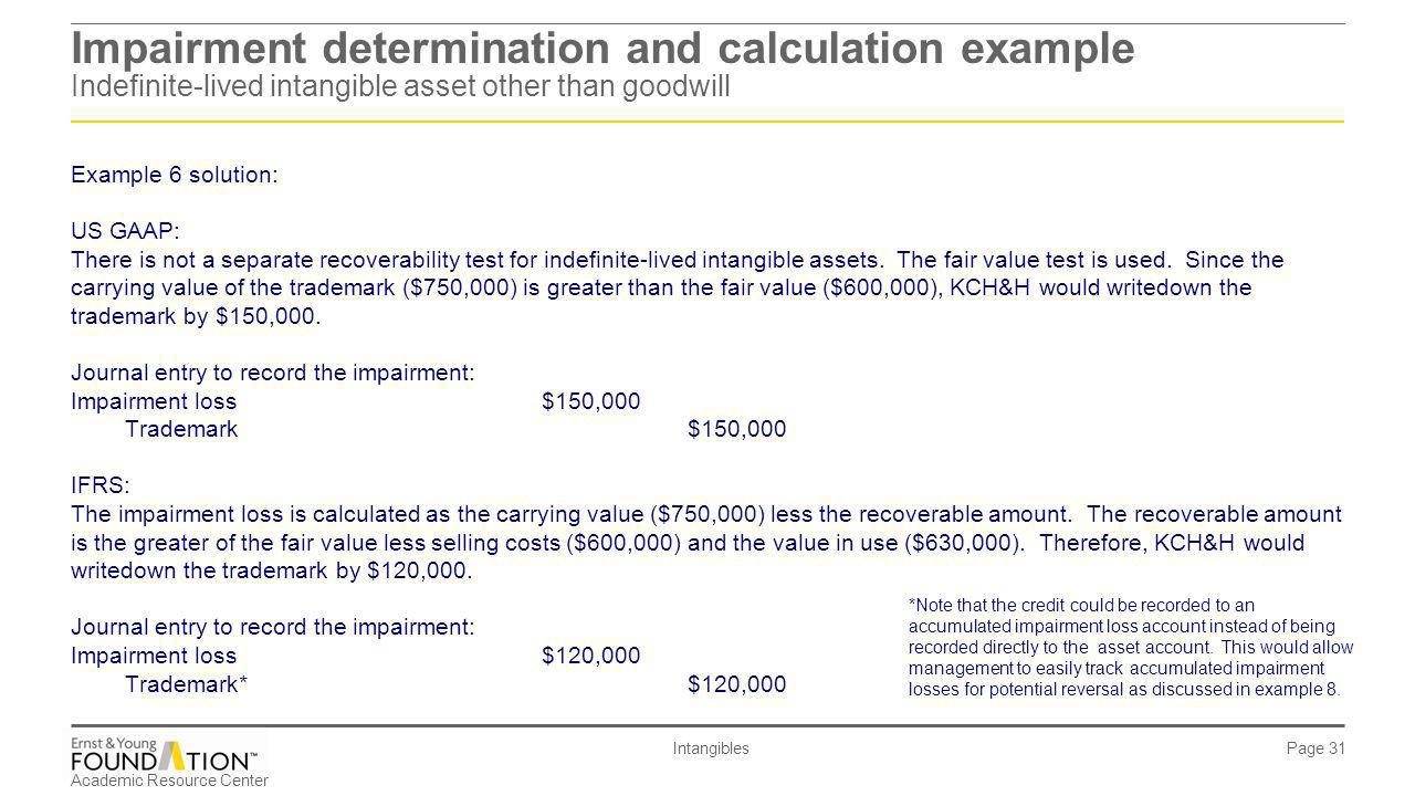 Impairment determination and calculation example Indefinite-lived intangible asset other than goodwill