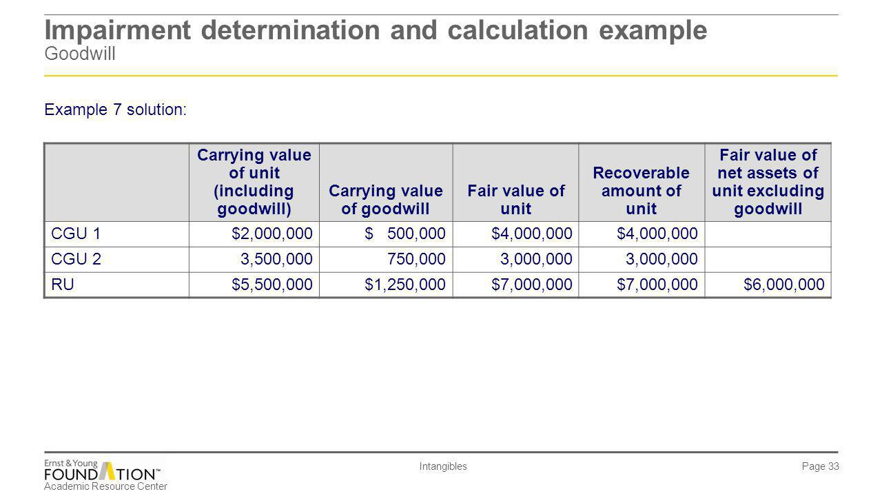 Impairment determination and calculation example Goodwill