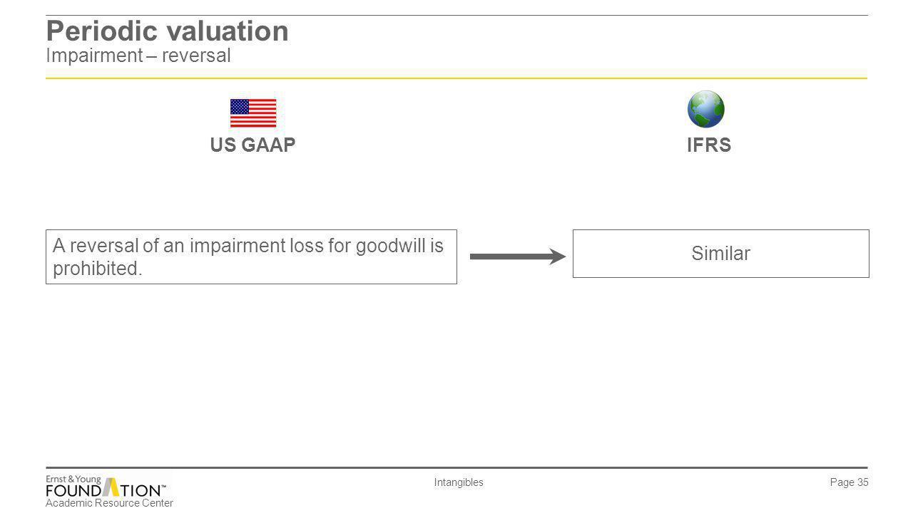 Periodic valuation Impairment – reversal