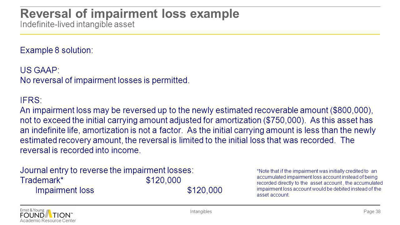 Reversal of impairment loss example Indefinite-lived intangible asset