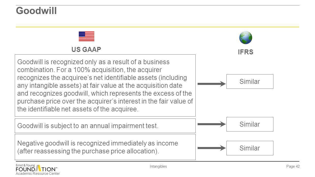 Goodwill US GAAP. IFRS.