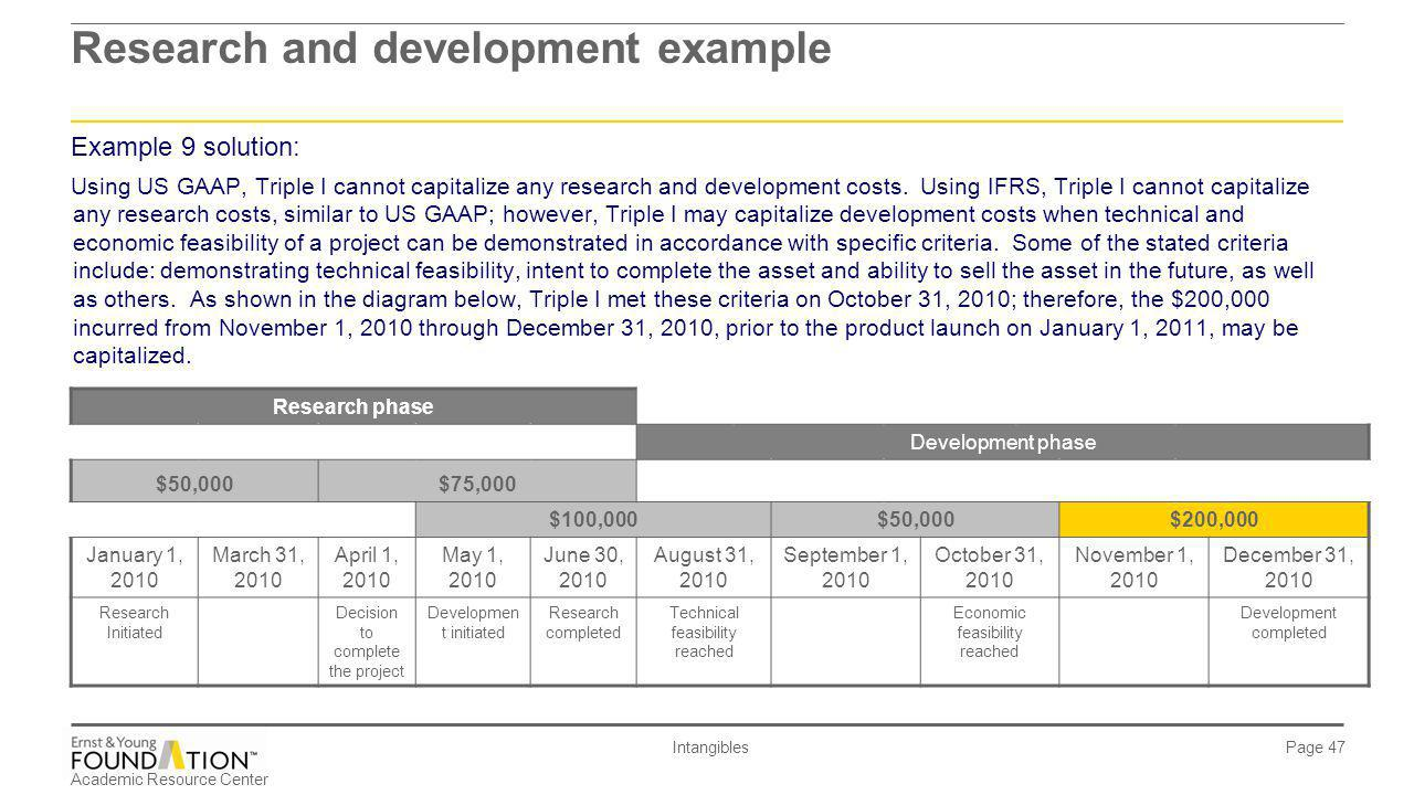 Research and development example