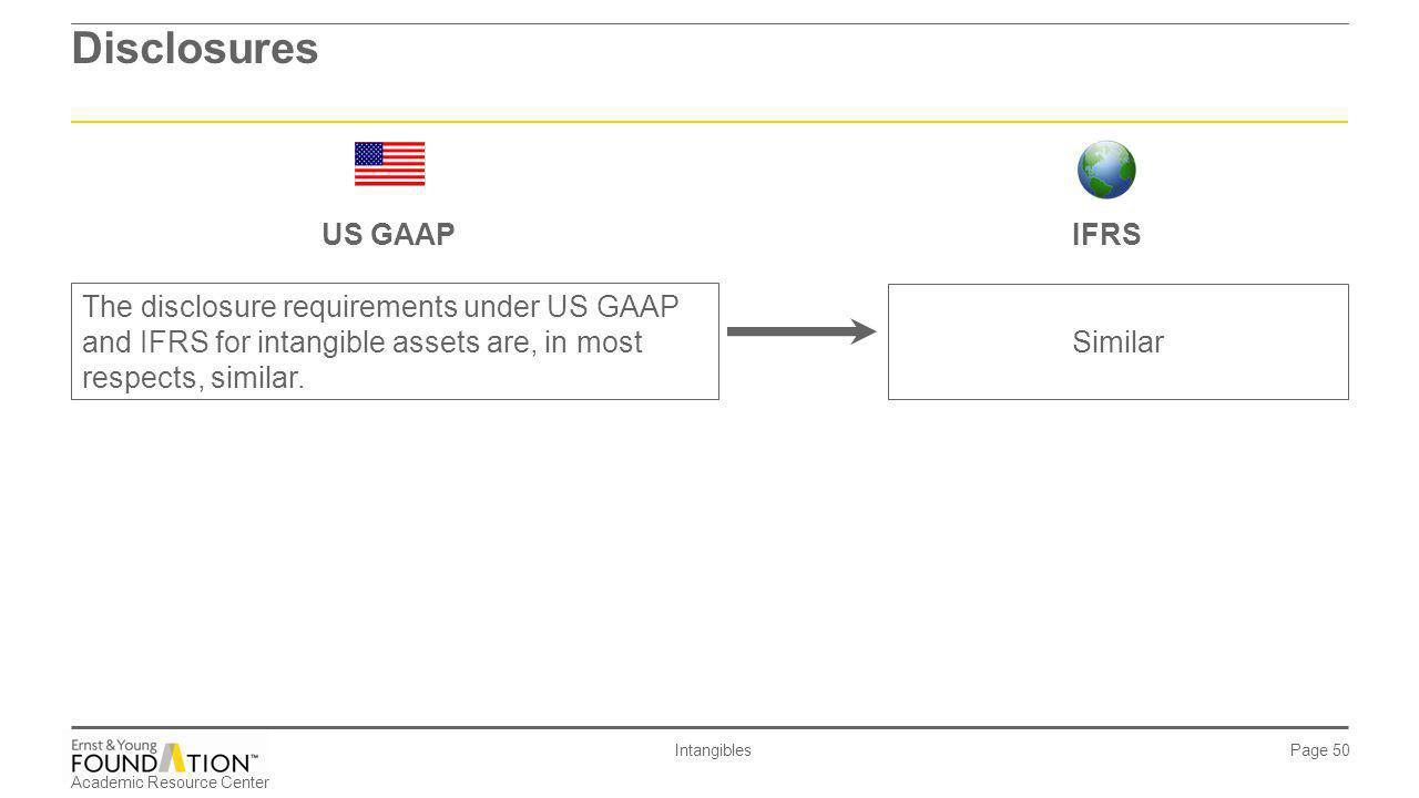 Disclosures US GAAP IFRS