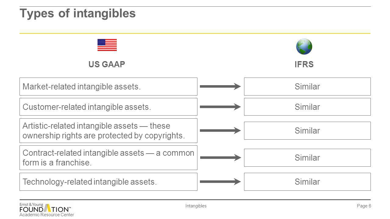 Types of intangibles US GAAP IFRS Market-related intangible assets.