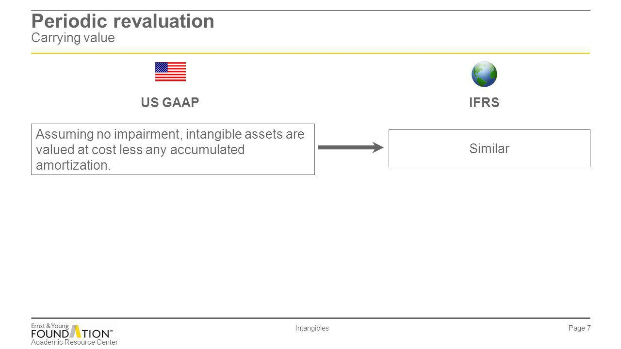 Periodic revaluation Carrying value
