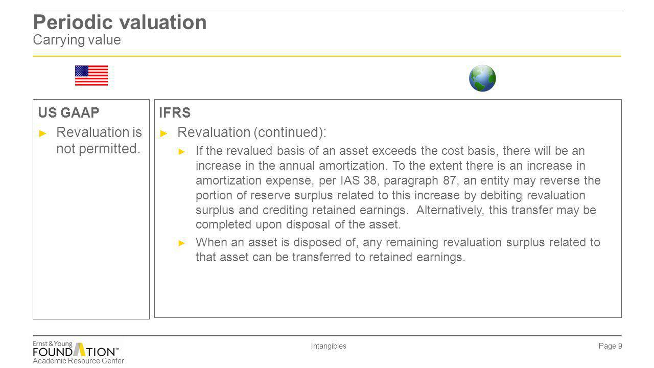 Periodic valuation Carrying value