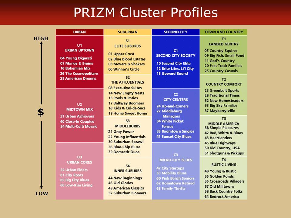 PRIZM Cluster Profiles