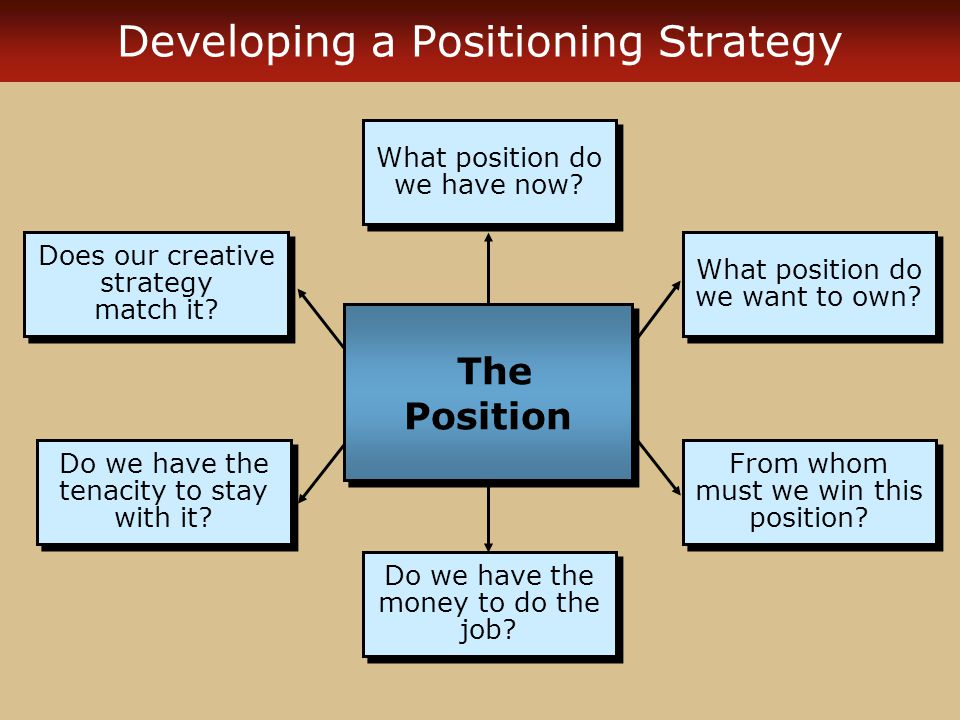 Developing a Positioning Strategy
