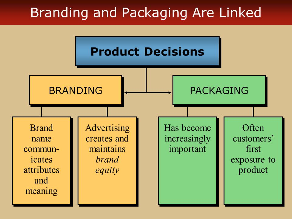 how to create brand packaging