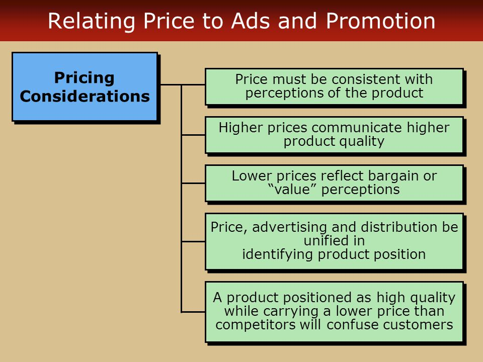Relating Price to Ads and Promotion