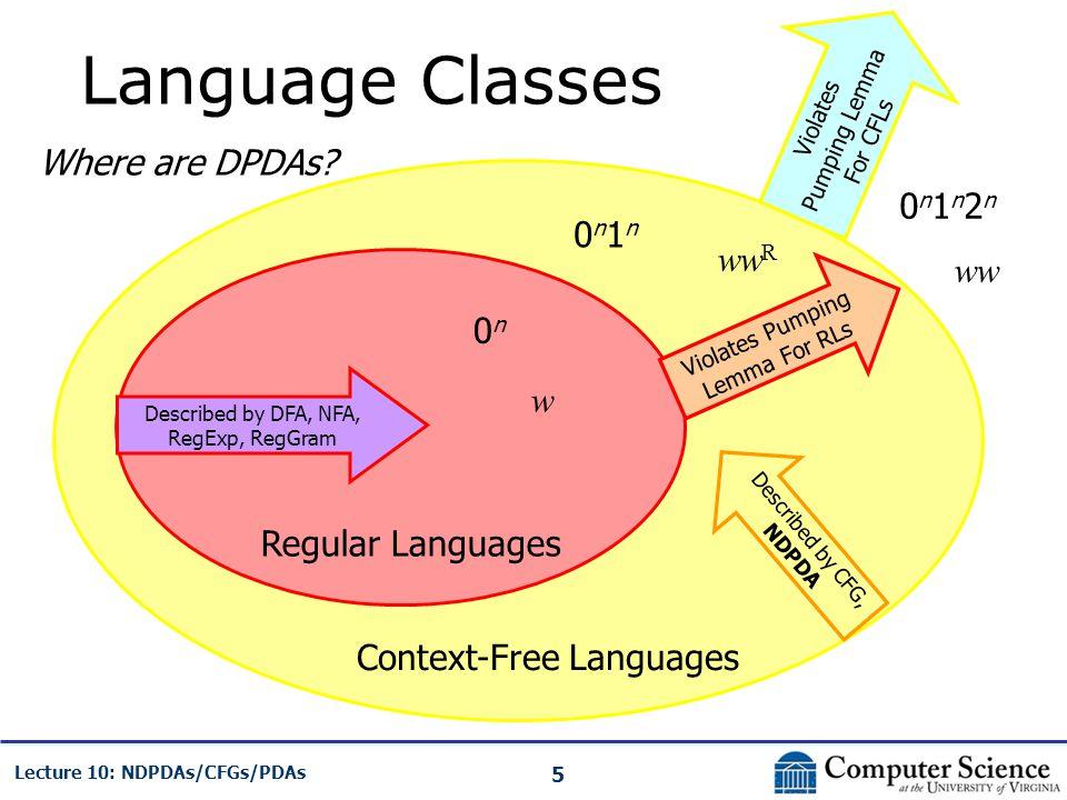 Language Classes Where are DPDAs 0n1n2n 0n1n wwR ww 0n w