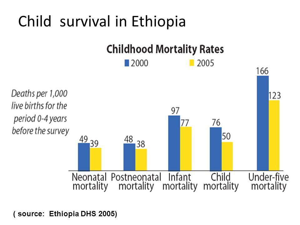 Child survival in Ethiopia