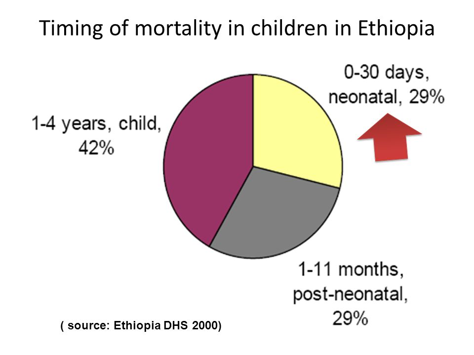 Timing of mortality in children in Ethiopia