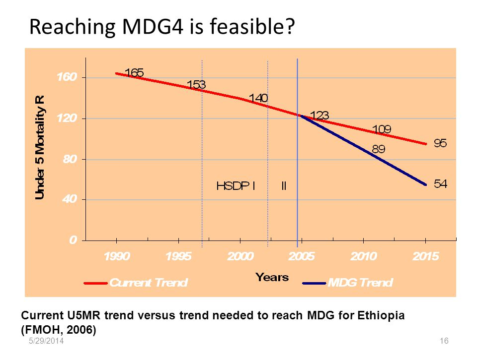 Reaching MDG4 is feasible