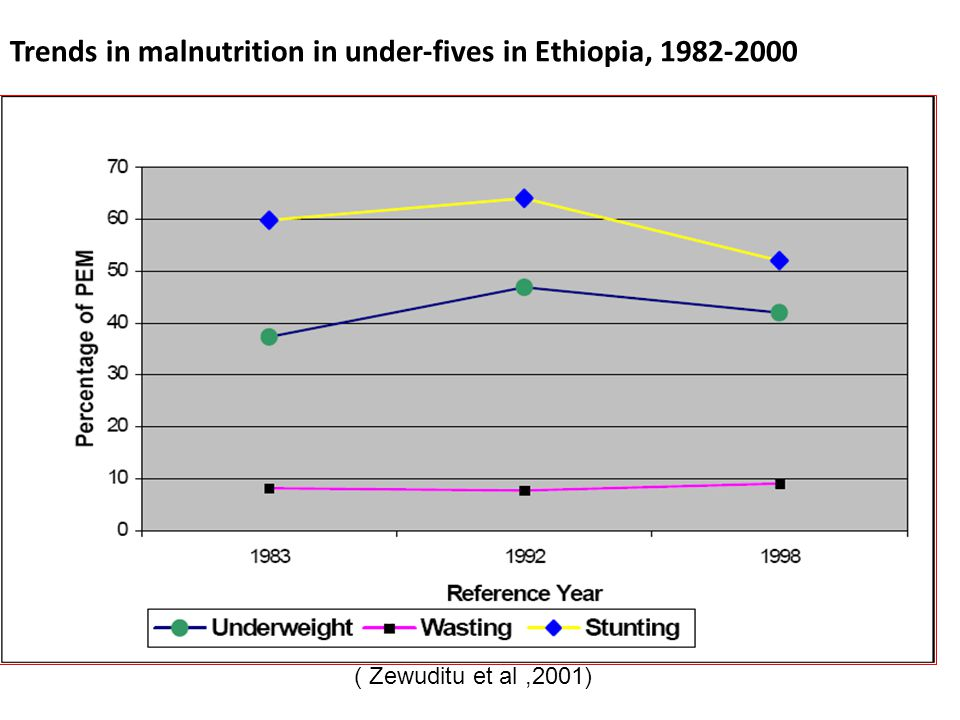 Trends in malnutrition in under-fives in Ethiopia, 1982-2000