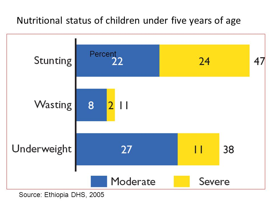 Nutritional status of children under five years of age