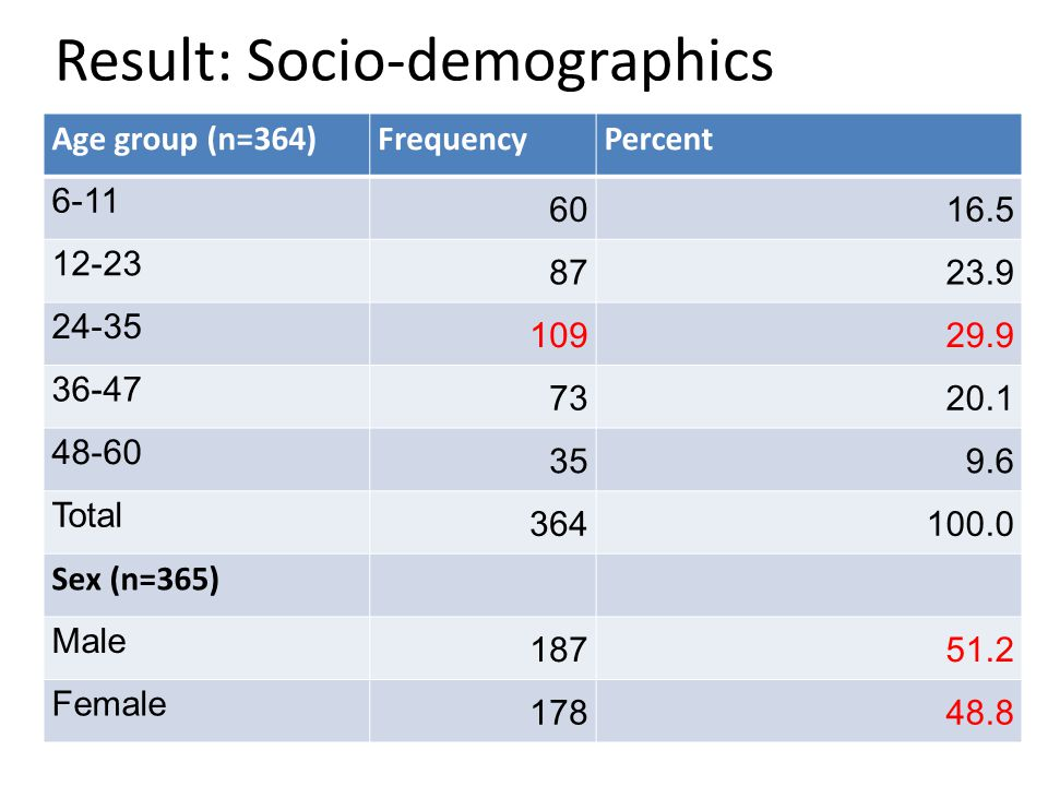 Result: Socio-demographics