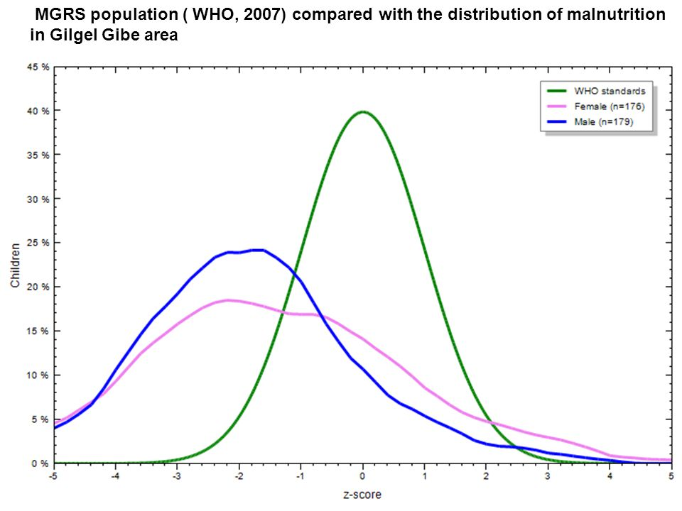 MGRS population ( WHO, 2007) compared with the distribution of malnutrition in Gilgel Gibe area