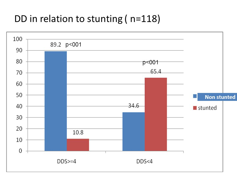 DD in relation to stunting ( n=118)