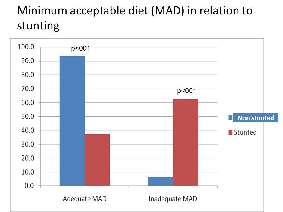Minimum acceptable diet (MAD) in relation to stunting