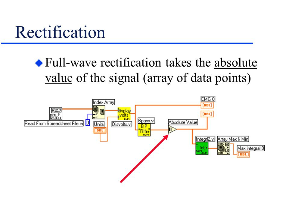 Rectification Full-wave rectification takes the absolute value of the signal (array of data points)