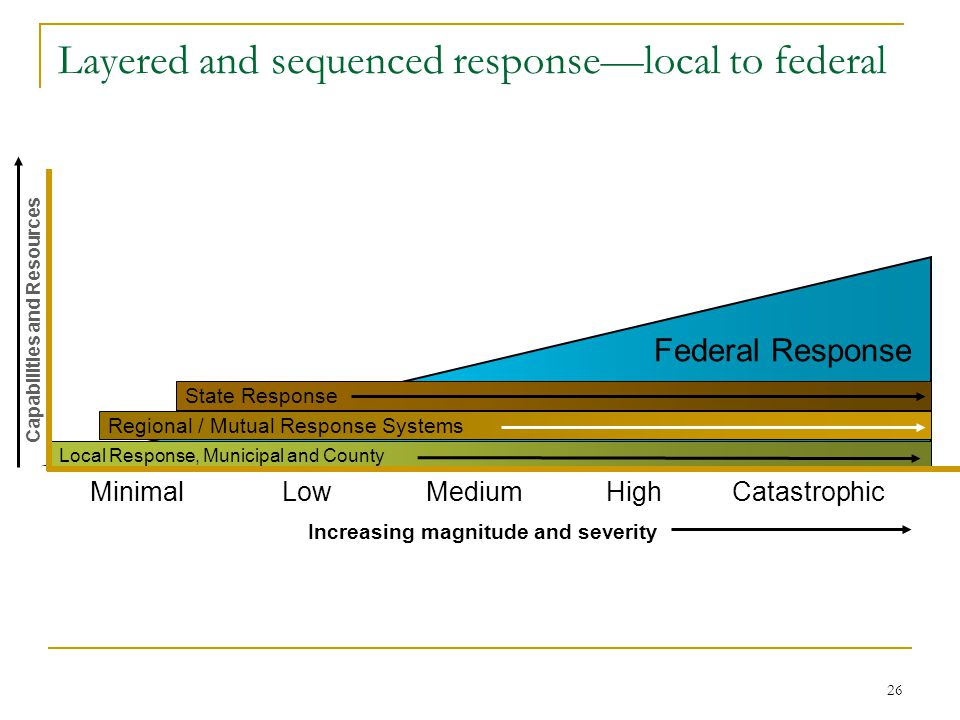 Layered and sequenced response—local to federal