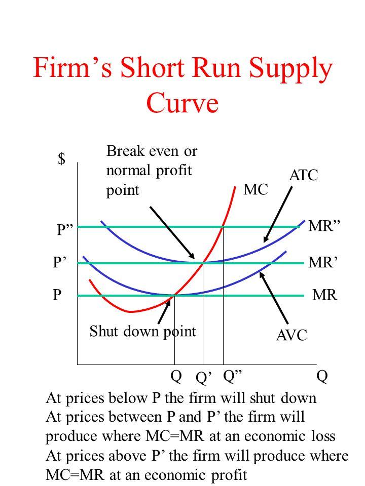 Firm's Short Run Supply Curve