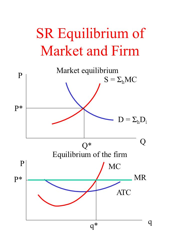 SR Equilibrium of Market and Firm