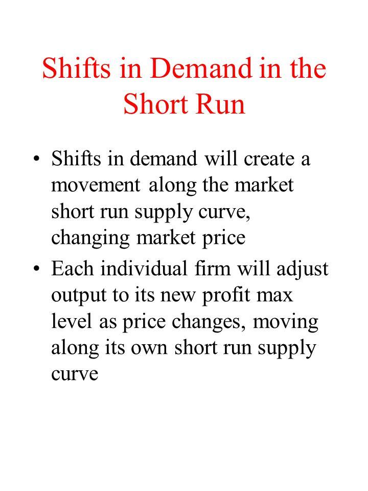 Shifts in Demand in the Short Run